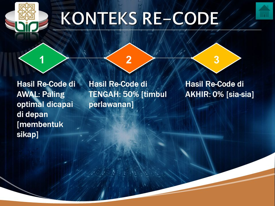 KONTEKS RE-CODE 1. 2. 3. Hasil Re-Code di AWAL: Paling optimal dicapai di depan [membentuk sikap]